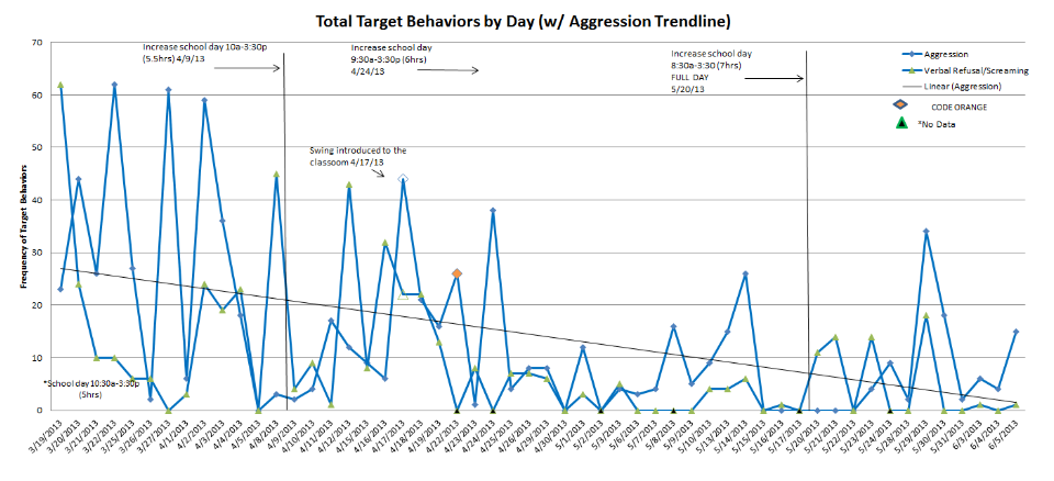tracking behaviors